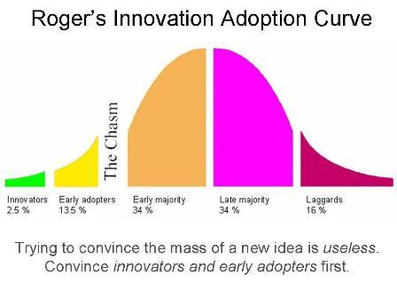 La curva di accettazione dell'innovazione di Roger