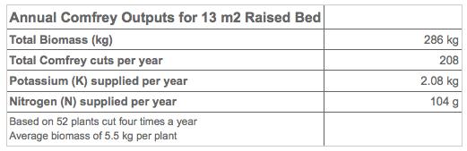 Valori potassio, azoto, e biomassa per una macchia di consolida