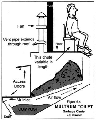 multrum compost toilet