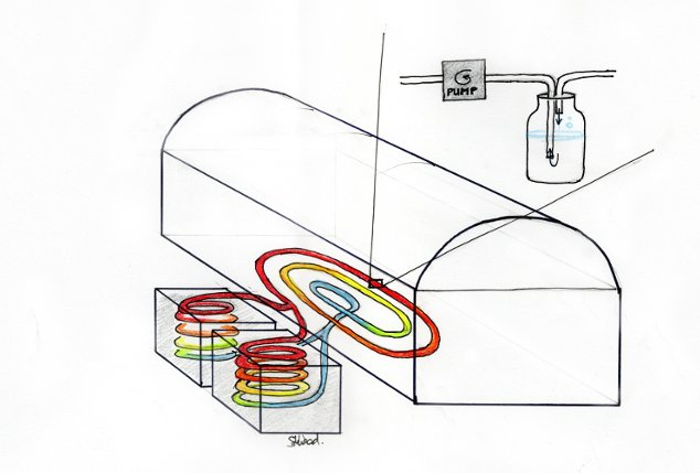 riscaldamento acqua polytunnel