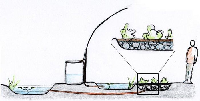 tasporto acqua piovana permacultura